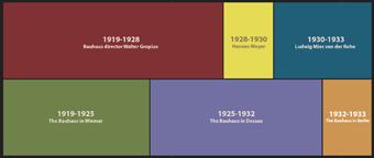 http://historicaldesign.com/wp-content/uploads/2014/10/directors-n-locations.jpg